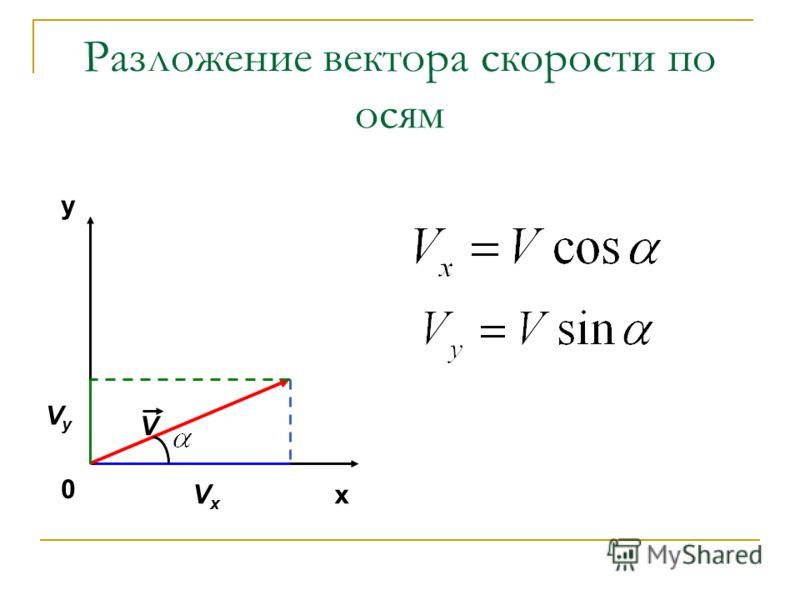 Разложение вектора скорости по осям V VxVx y x VyVy 0