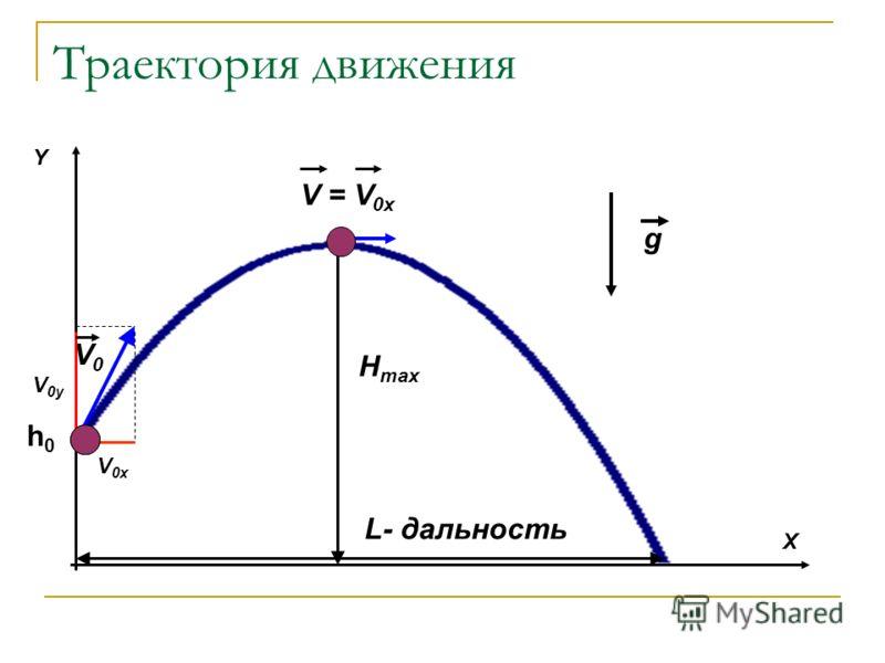 Траектория движения V0V0 Y X H max L- дальность h0h0 V 0x V 0y V = V 0x g