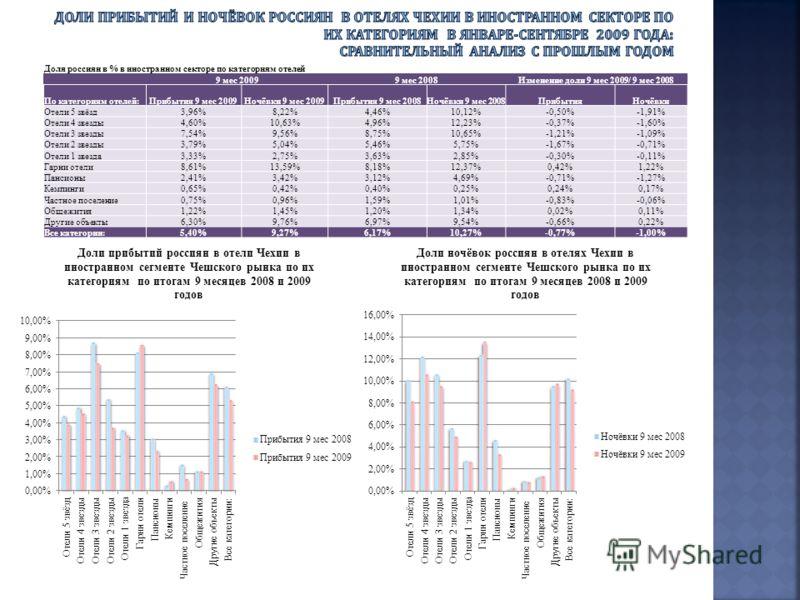 Доля россиян в % в иностранном секторе по категориям отелей 9 мес 20099 мес 2008Изменение доли 9 мес 2009/ 9 мес 2008 По категориям отелей:Прибытия 9 мес 2009Ночёвки 9 мес 2009Прибытия 9 мес 2008Ночёвки 9 мес 2008ПрибытияНочёвки Отели 5 звёзд3,96%8,2