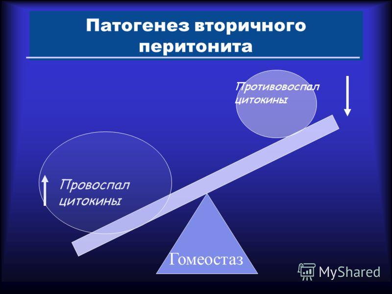 Патогенез вторичного перитонита Противовоспал цитокины Провоспал цитокины Гомеостаз
