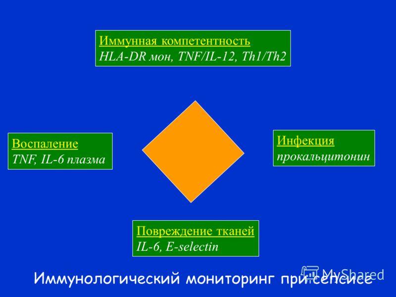 Иммунная компетентность HLA-DR мон, TNF/IL-12, Th1/Th2 Воспаление TNF, IL-6 плазма Инфекция прокальцитонин Повреждение тканей IL-6, E-selectin Иммунологический мониторинг при сепсисе