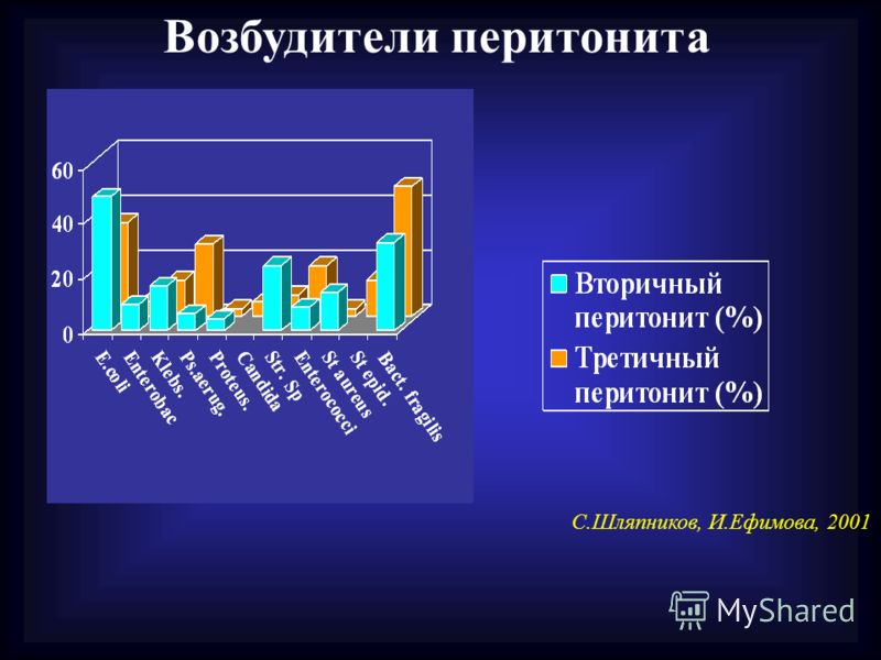 Возбудители перитонита С.Шляпников, И.Ефимова, 2001