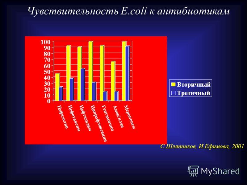 Чувствительность E.coli к антибиотикам С.Шляпников, И.Ефимова, 2001
