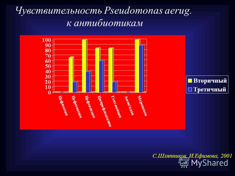 Чувствительность Pseudomonas aerug. к антибиотикам С.Шляпников, И.Ефимова, 2001