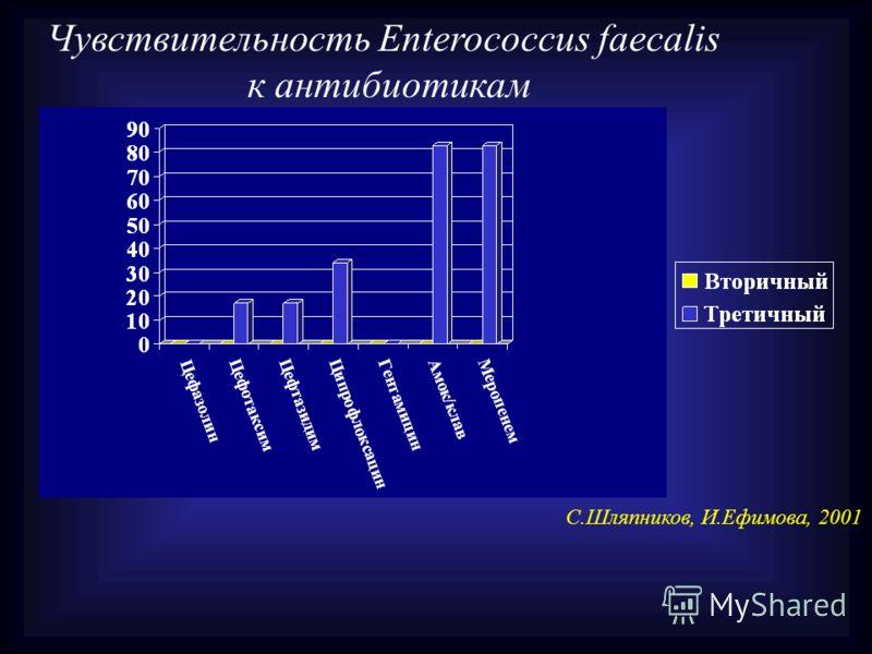 Чувствительность Enterococcus faecalis к антибиотикам С.Шляпников, И.Ефимова, 2001