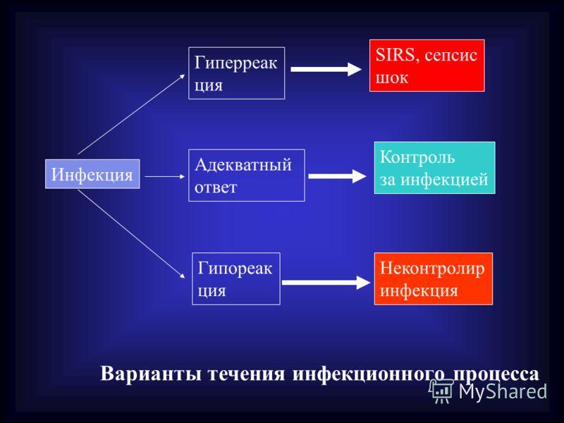 Инфекция Гиперреак ция Адекватный ответ Гипореак ция SIRS, сепсис шок Контроль за инфекцией Неконтролир инфекция Варианты течения инфекционного процесса