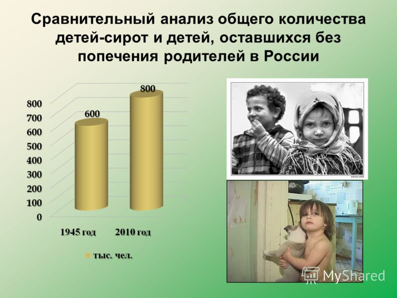 Сравнительный анализ общего количества детей-сирот и детей, оставшихся без попечения родителей в России