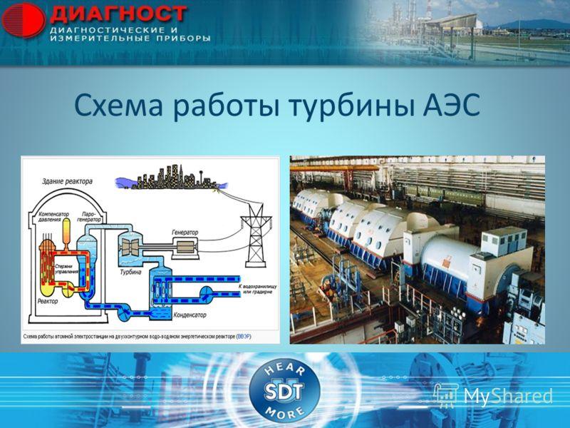 Схема работы турбины АЭС