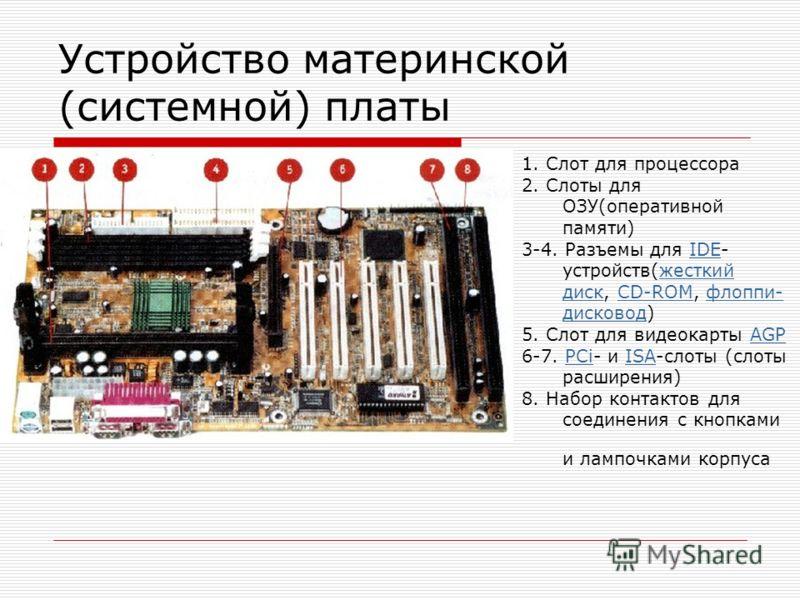 Устройство материнской (системной) платы 1. Слот для процессора 2. Слоты для ОЗУ(оперативной памяти) 3-4. Разъемы для IDE- устройств(жесткий диск, CD-ROM, флоппи- дисковод)IDEжесткий дискCD-ROMфлоппи- дисковод 5. Слот для видеокарты AGPAGP 6-7. PCi-
