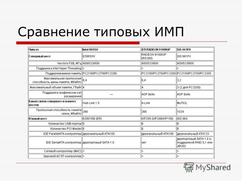 Сравнение типовых ИМП