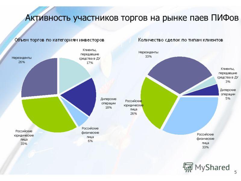 5 Активность участников торгов на рынке паев ПИФов