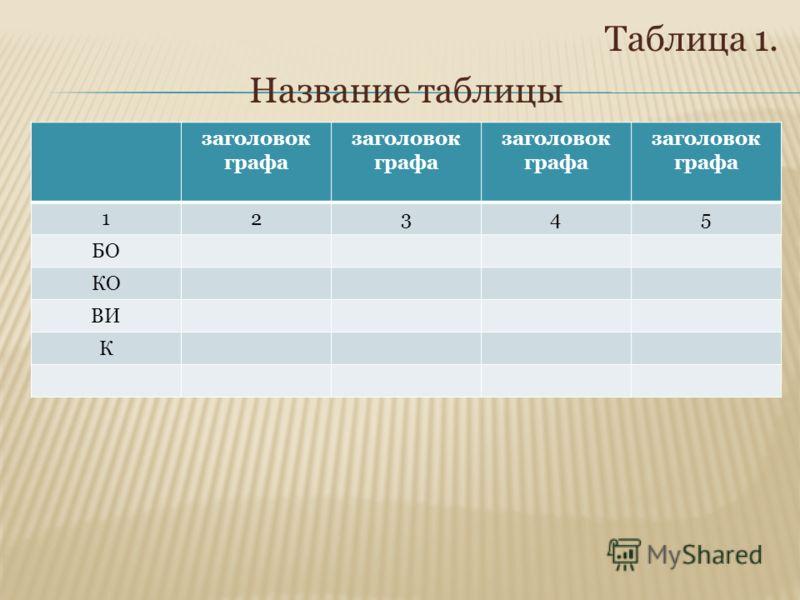 Таблица 1. Название таблицы заголовок графа 12345 БО КО ВИ К