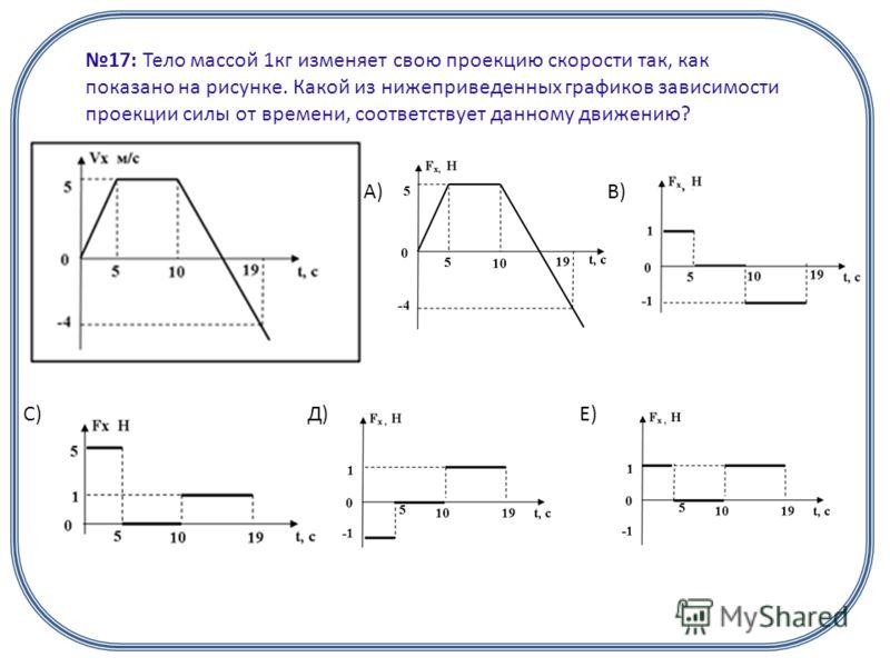 17: Тело массой 1кг изменяет свою проекцию скорости так, как показано на рисунке. Какой из нижеприведенных графиков зависимости проекции силы от времени, соответствует данному движению? А)В) С)Д)Е)