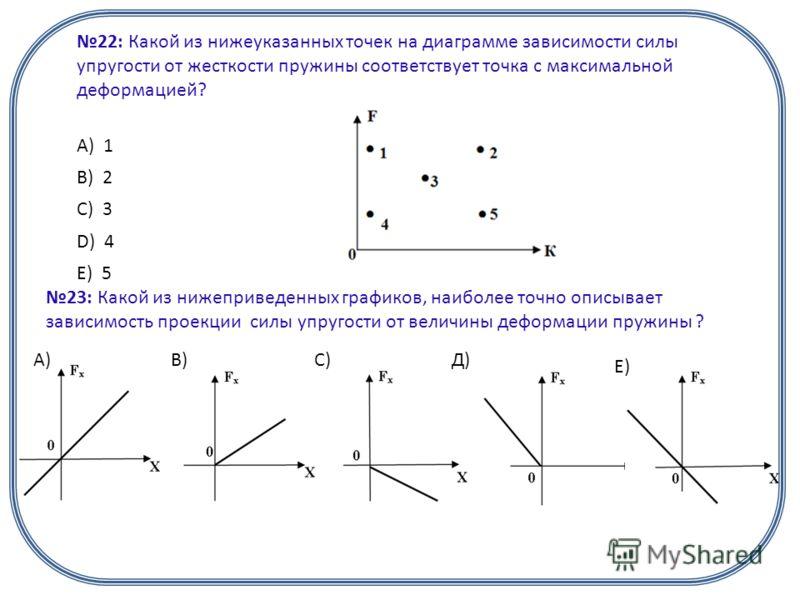 22: Какой из нижеуказанных точек на диаграмме зависимости силы упругости от жесткости пружины соответствует точка с максимальной деформацией? А) 1 B) 2 C) 3 D) 4 E) 5 23: Какой из нижеприведенных графиков, наиболее точно описывает зависимость проекци