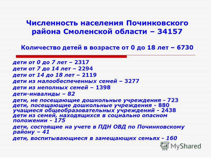 Численность населения Починковского района Смоленской области – 34157 Количество детей в возрасте от 0 до 18 лет – 6730 дети от 0 до 7 лет – 2317 дети от 7 до 14 лет – 2294 дети от 14 до 18 лет – 2119 дети из малообеспеченных семей – 3277 дети из неп