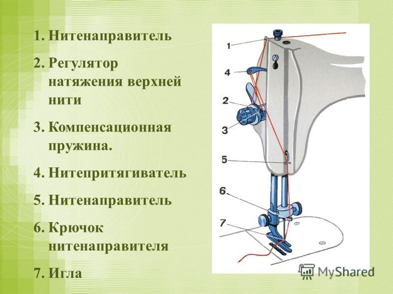 1.Нитенаправитель 2.Регулятор натяжения верхней нити 3.Компенсационная пружина. 4.Нитепритягиватель 5.Нитенаправитель 6.Крючок нитенаправителя 7.Игла