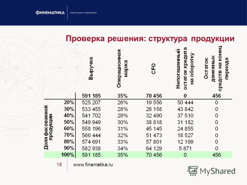www.finematika.ru16 Проверка решения: структура продукции Доля фасованной продукции