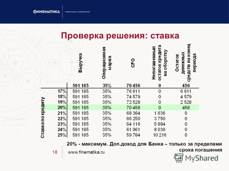www.finematika.ru18 Проверка решения: ставка 20% - максимум. Доп.доход для Банка – только за пределами срока погашения Ставка по кредиту
