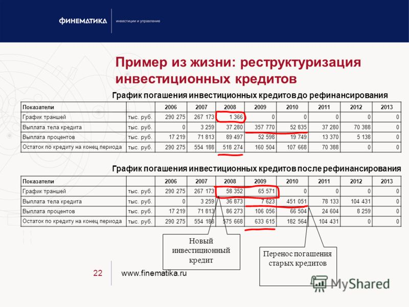www.finematika.ru22 Пример из жизни: реструктуризация инвестиционных кредитов График погашения инвестиционных кредитов до рефинансирования График погашения инвестиционных кредитов после рефинансирования Показатели 20062007200820092010201120122013 Гра
