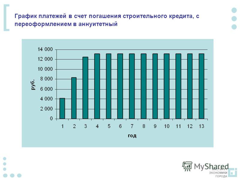 ИНСТИТУТ ЭКОНОМИКИ ГОРОДА [ График платежей в счет погашения строительного кредита, с переоформлением в аннуитетный