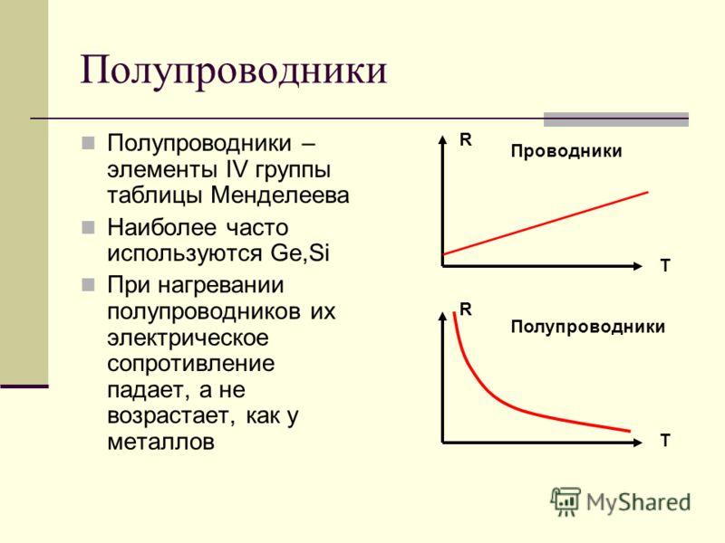 Полупроводники Полупроводники – элементы IV группы таблицы Менделеева Наиболее часто используются Ge,Si При нагревании полупроводников их электрическое сопротивление падает, а не возрастает, как у металлов R T T R Проводники Полупроводники