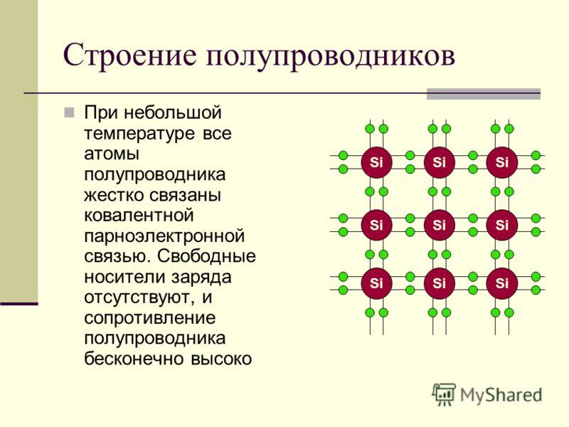 Строение полупроводников При небольшой температуре все атомы полупроводника жестко связаны ковалентной парноэлектронной связью. Свободные носители заряда отсутствуют, и сопротивление полупроводника бесконечно высоко Si