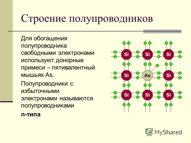 Строение полупроводников Для обогащения полупроводника свободными электронами используют донорные примеси – пятивалентный мышьяк As. Полупроводники с избыточными электронами называются полупроводниками n-типа AsSi