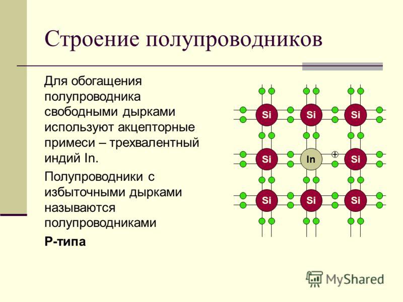 Строение полупроводников Для обогащения полупроводника свободными дырками используют акцепторные примеси – трехвалентный индий In. Полупроводники с избыточными дырками называются полупроводниками P-типа InSi +