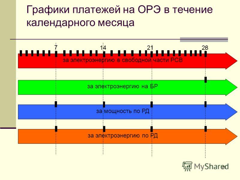 28 Графики платежей на ОРЭ в течение календарного месяца за электроэнергию в свободной части РСВ за электроэнергию по РД за электроэнергию на БР за мощность по РД 7 142128
