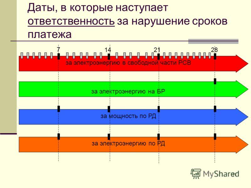 31 Даты, в которые наступает ответственность за нарушение сроков платежа за электроэнергию в свободной части РСВ за электроэнергию по РД за электроэнергию на БР за мощность по РД 7 142128