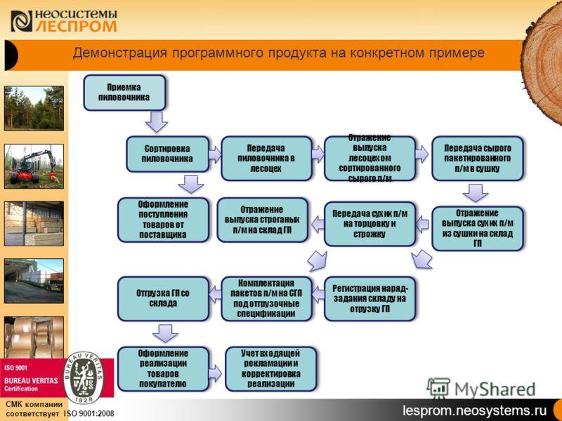 lesprom.neosystems.ru СМК компании соответствует ISO 9001:2008 Демонстрация программного продукта на конкретном примере Приемка пиловочника Сортировка пиловочника Передача пиловочника в лесоцех Отражение выпуска лесоцехом сортированного сырого п/м Ре