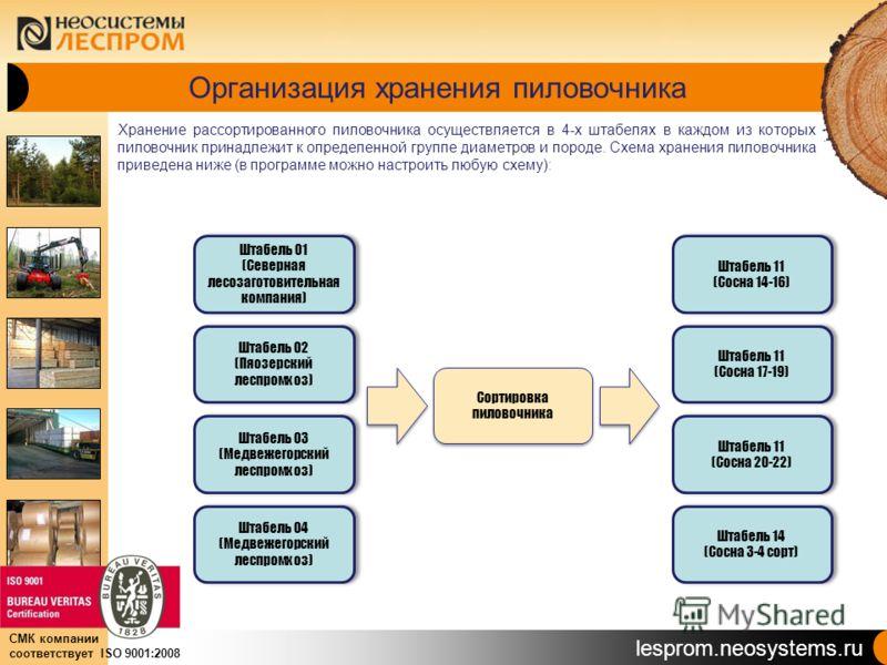 lesprom.neosystems.ru СМК компании соответствует ISO 9001:2008 Организация хранения пиловочника Хранение рассортированного пиловочника осуществляется в 4-х штабелях в каждом из которых пиловочник принадлежит к определенной группе диаметров и породе.