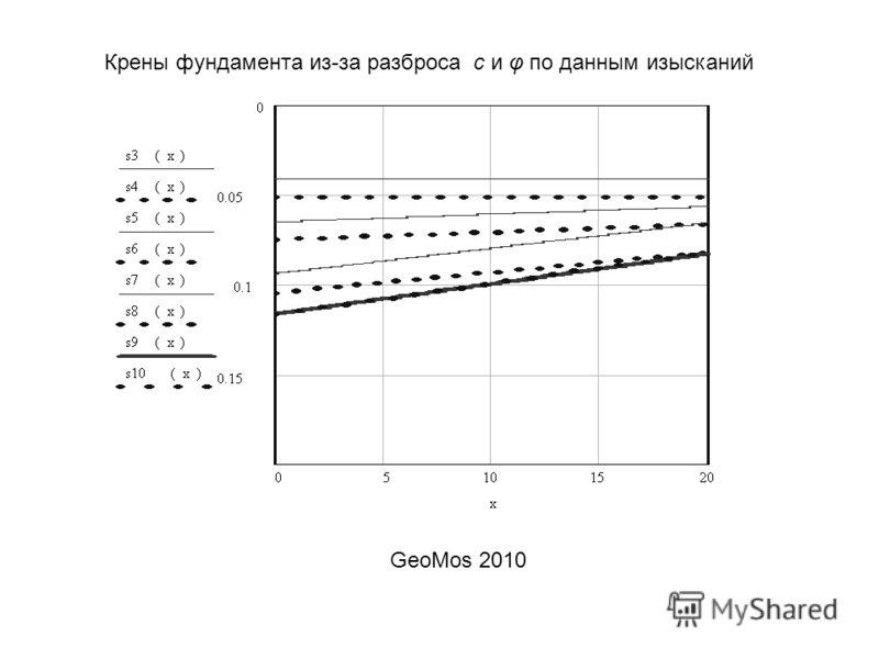 Крены фундамента из-за разброса с и φ по данным изысканий GeoMos 2010