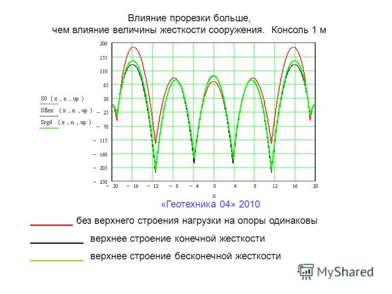 «Геотехника 04» 2010 Влияние прорезки больше, чем влияние величины жесткости сооружения. Консоль 1 м ________ без верхнего строения нагрузки на опоры одинаковы __________ верхнее строение конечной жесткости __________ верхнее строение бесконечной жес