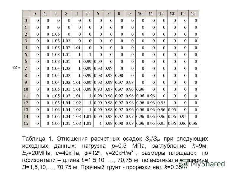 Таблица 1. Отношения расчетных осадок S 2 /S Н при следующих исходных данных: нагрузка р=0.5 МПа, заглубление h=9м, Е 0 =20МПа, с=40кПа, φ=12 о, γ=20кН/м 3 ; размеры площадок: по горизонтали – длина L=1,5,10, …, 70,75 м; по вертикали – ширина В=1,5,1