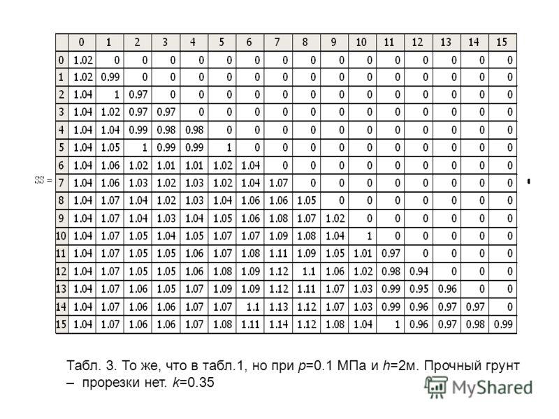Табл. 3. То же, что в табл.1, но при р=0.1 МПа и h=2м. Прочный грунт – прорезки нет. k=0.35