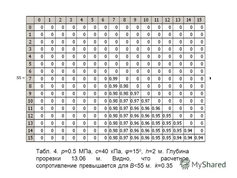 Табл. 4. р=0.5 МПа, c=40 кПа, φ=15 о, h=2 м. Глубина прорезки 13.06 м. Видно, что расчетное сопротивление превышается для B