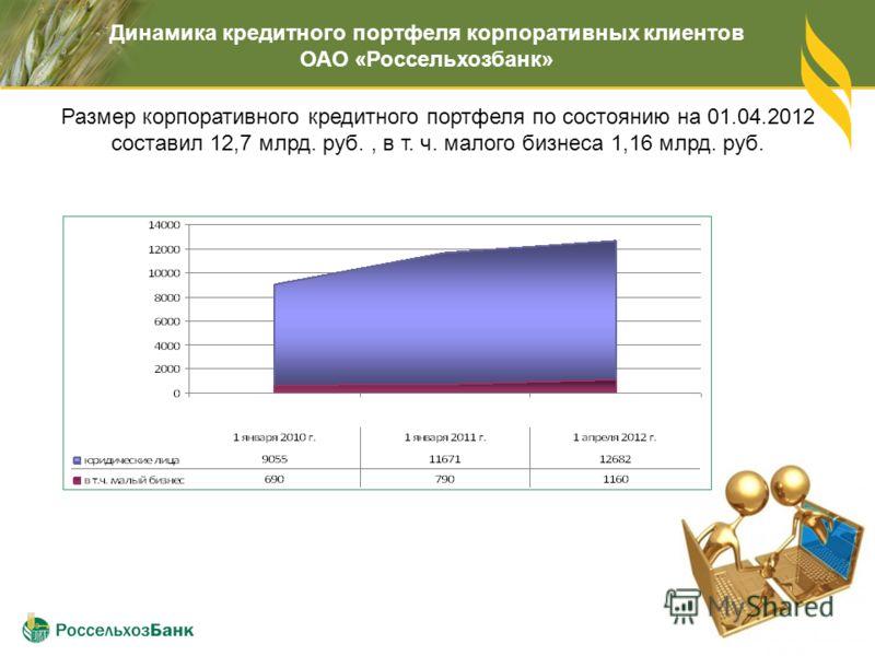 Размер корпоративного кредитного портфеля по состоянию на 01.04.2012 составил 12,7 млрд. руб., в т. ч. малого бизнеса 1,16 млрд. руб. Динамика кредитного портфеля корпоративных клиентов ОАО «Россельхозбанк»