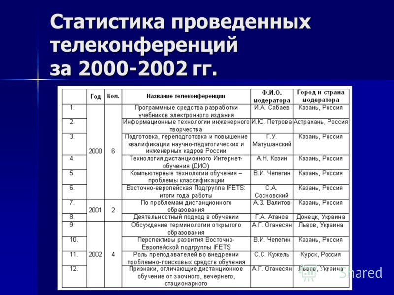 Статистика проведенных телеконференций за 2000-2002 гг.