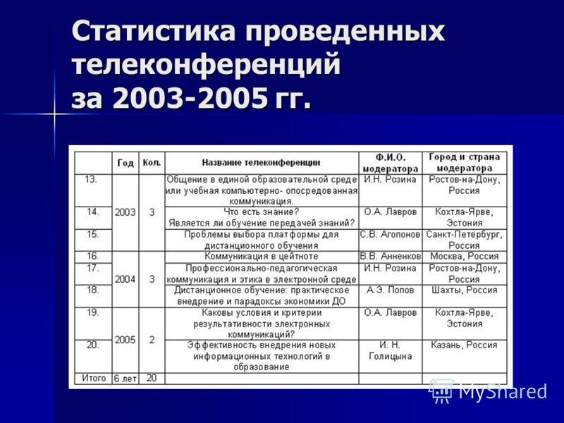 Статистика проведенных телеконференций за 2003-2005 гг.