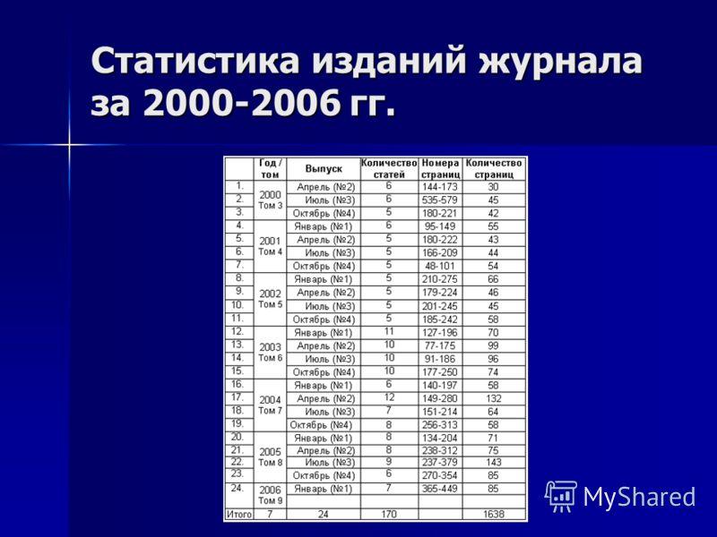 Статистика изданий журнала за 2000-2006 гг.
