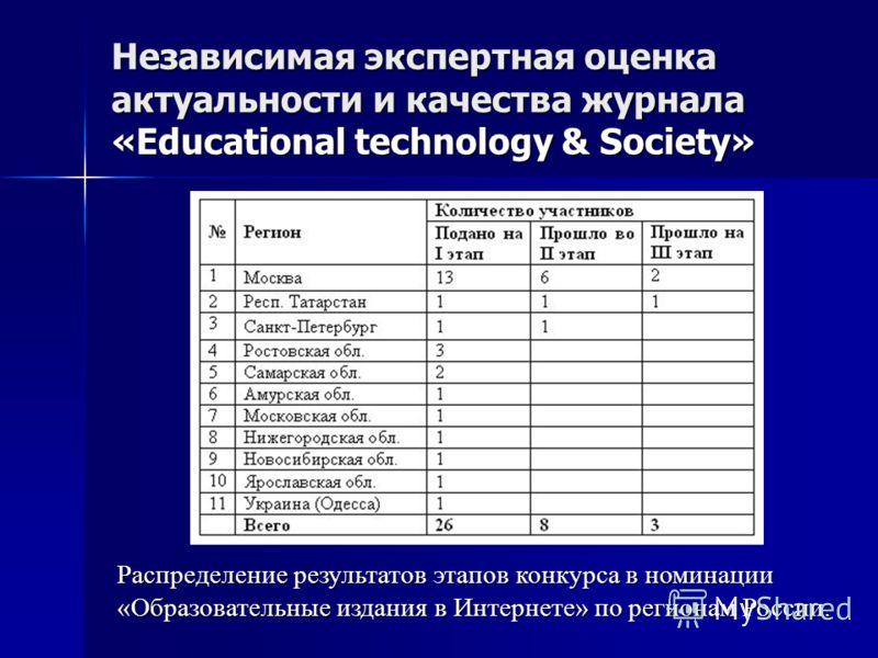 Независимая экспертная оценка актуальности и качества журнала «Educational technology & Society» Распределение результатов этапов конкурса в номинации «Образовательные издания в Интернете» по регионам России.