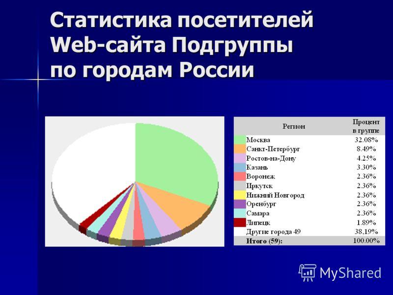Статистика посетителей Web-сайта Подгруппы по городам России