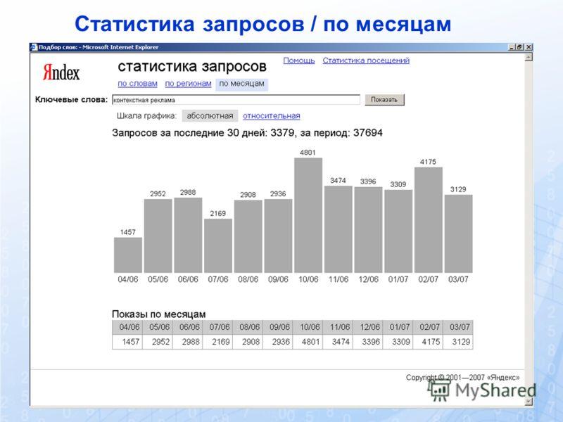 Статистика запросов / по месяцам