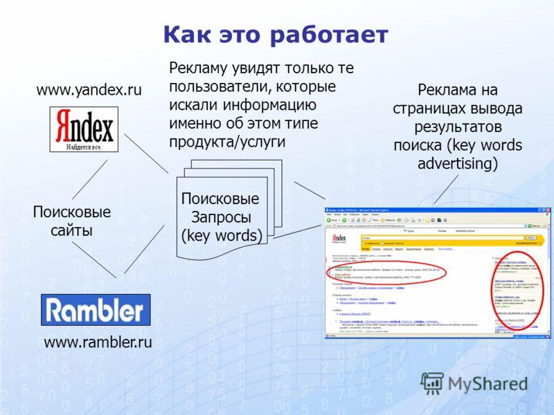 Как это работает Поисковые сайты www.yandex.ru www.rambler.ru Поисковые Запросы (key words) Реклама на страницах вывода результатов поиска (key words advertising) Рекламу увидят только те пользователи, которые искали информацию именно об этом типе пр