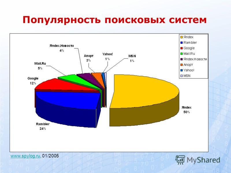 Популярность поисковых систем www.spylog.ruwww.spylog.ru, 01/2005