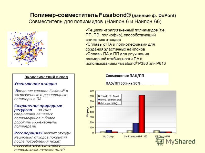 Полимер-совместитель Fusabond® (данные ф. DuPont) Совместитель для полиамидов (Найлон 6 и Найлон 66) Рециклинг загрязненный полиамидов (т.е. ПП, ПЭ, полиэфир), способствующий снижению отходов Сплавы с ПА и полиолефинами для создания эластичных найлон