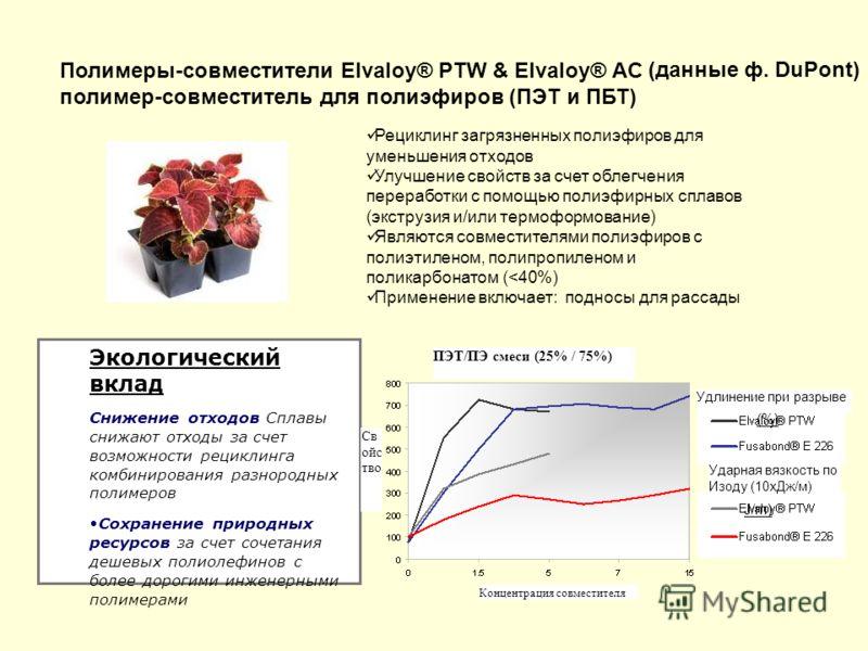 Полимеры-совместители Elvaloy® PTW & Elvaloy® AC полимер-совместитель для полиэфиров (ПЭТ и ПБТ) Рециклинг загрязненных полиэфиров для уменьшения отходов Улучшение свойств за счет облегчения переработки с помощью полиэфирных сплавов (экструзия и/или