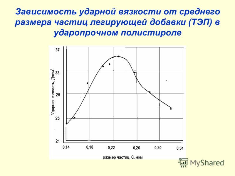 Зависимость ударной вязкости от среднего размера частиц легирующей добавки (ТЭП) в ударопрочном полистироле