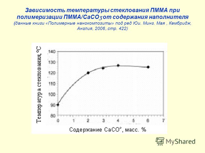 Зависимость температуры стеклования ПММА при полимеризации ПММА/СаСО ʒ от содержания наполнителя (данные книги «Полимерные нанокомпозиты» под ред Юи. Минг. Мая, Кембридж, Англия, 2006,.стр. 422)